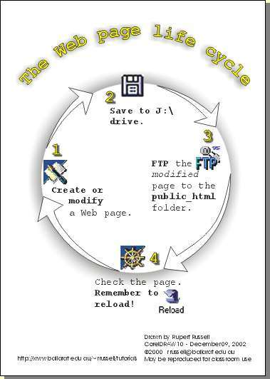 Web page life cycle